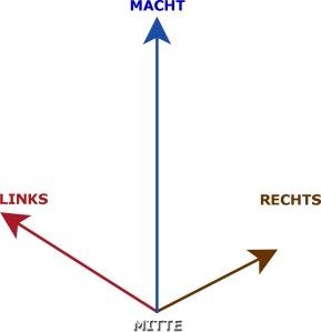 RECHTS-LINKS-MITTE