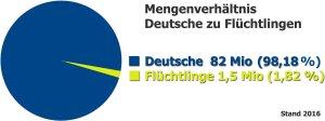 Mengenverhältnis Deutsche zu Flüchtlingen